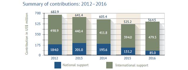 地雷対策支援額の推移(出典:ランドマインモニター2017)